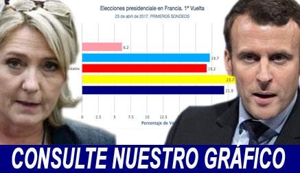 Francia da un respiro a Europa con el pase de Macron a la segunda vuelta