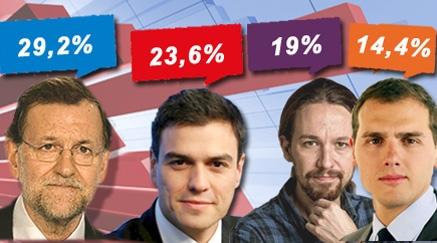 Suben los centristas PSOE y Ciudadanos, PP casi se mantiene y Podemos se aleja de sus mejores momentos