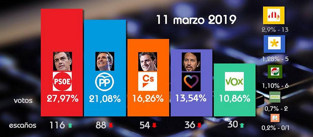La 'superencuesta': el PSOE se dispara mientras que el PP revive a costa de Cs y Vox sigue creciendo