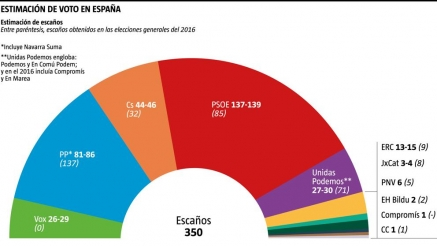El PSOE se consolida en cabeza y el PP gana con amplia ventaja a Ciudadanos y Vox