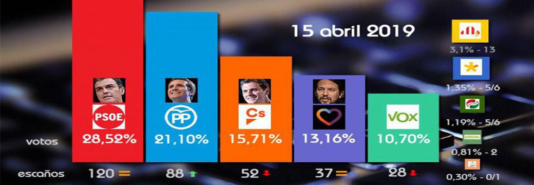 Novedades en la 'superencuesta': el PP recorta distancias al PSOE, Vox toca techo y las derechas suman 169 diputados