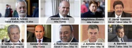 Sentencia de los ERE: Griñán se lleva la condena más dura con 6 años de prisión por malversación y prevaricación