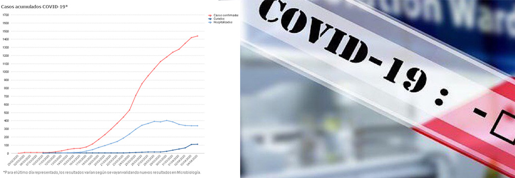 Cantabria no suma ningún fallecido en las últimas horas y 113 personas han superado el virus, 14 más que ayer
